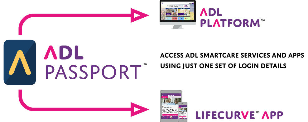 A visual representation of how the ADL Passport can be used on the LifeCurve App and ADL Platform